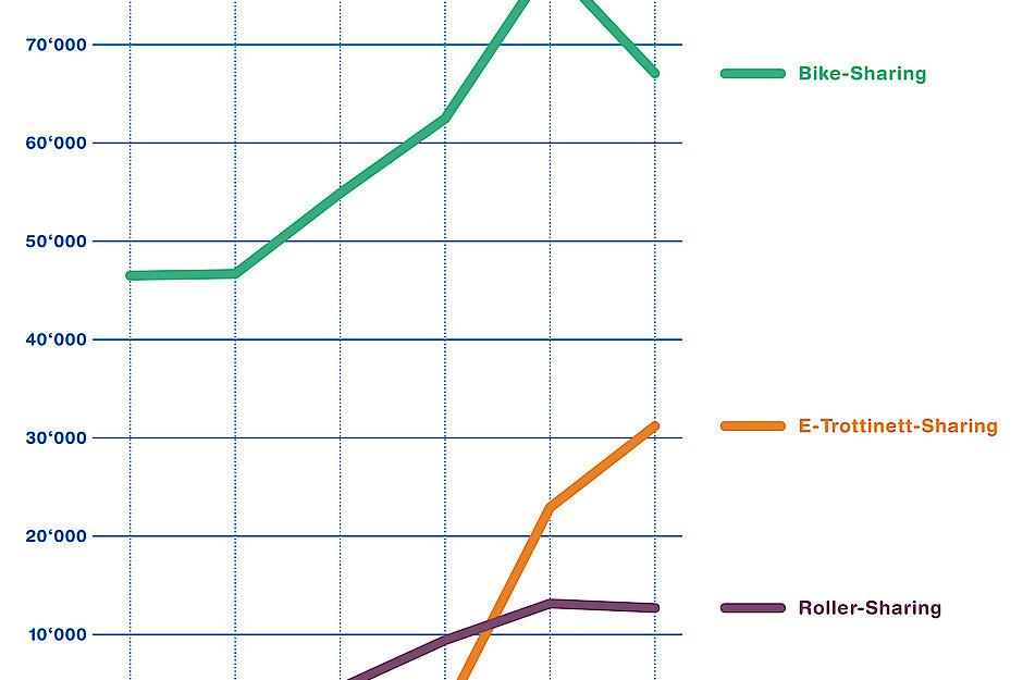 Anzahl Sharing-Fahrzeuge im Jahresvergleich